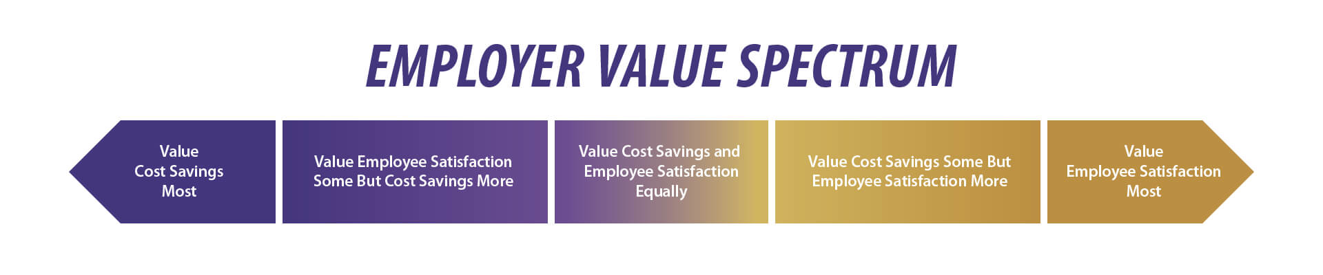 Employer value spectrum explaining the benefits of ART for emoployers. Gold and purple